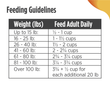 This is a picture of the feeding guidelines chart! Please scroll down to the next paragraph to get the full feeding guidelines list for Nulo Frontrunner Turkey, Trout and Spelt Recipe.