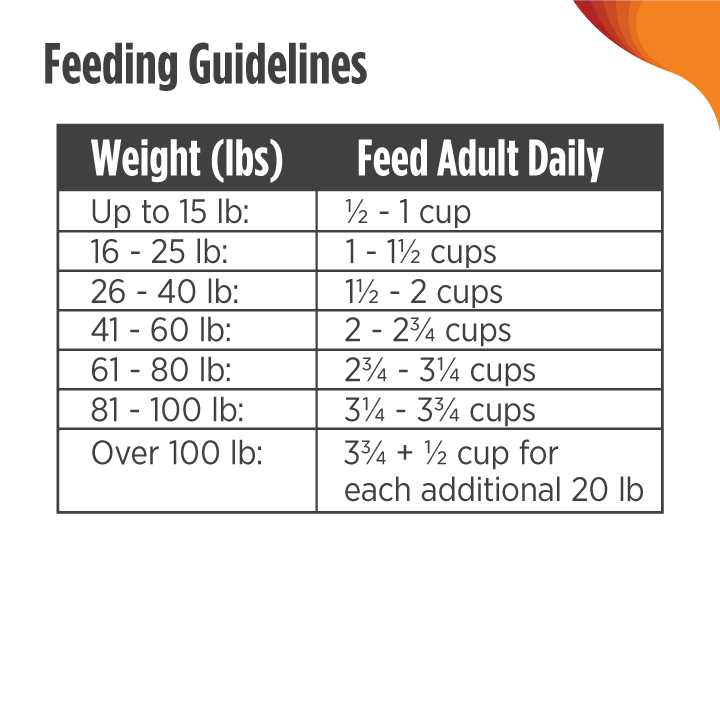 Feeding Guidelines