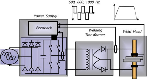 Inverter Technology Diagram