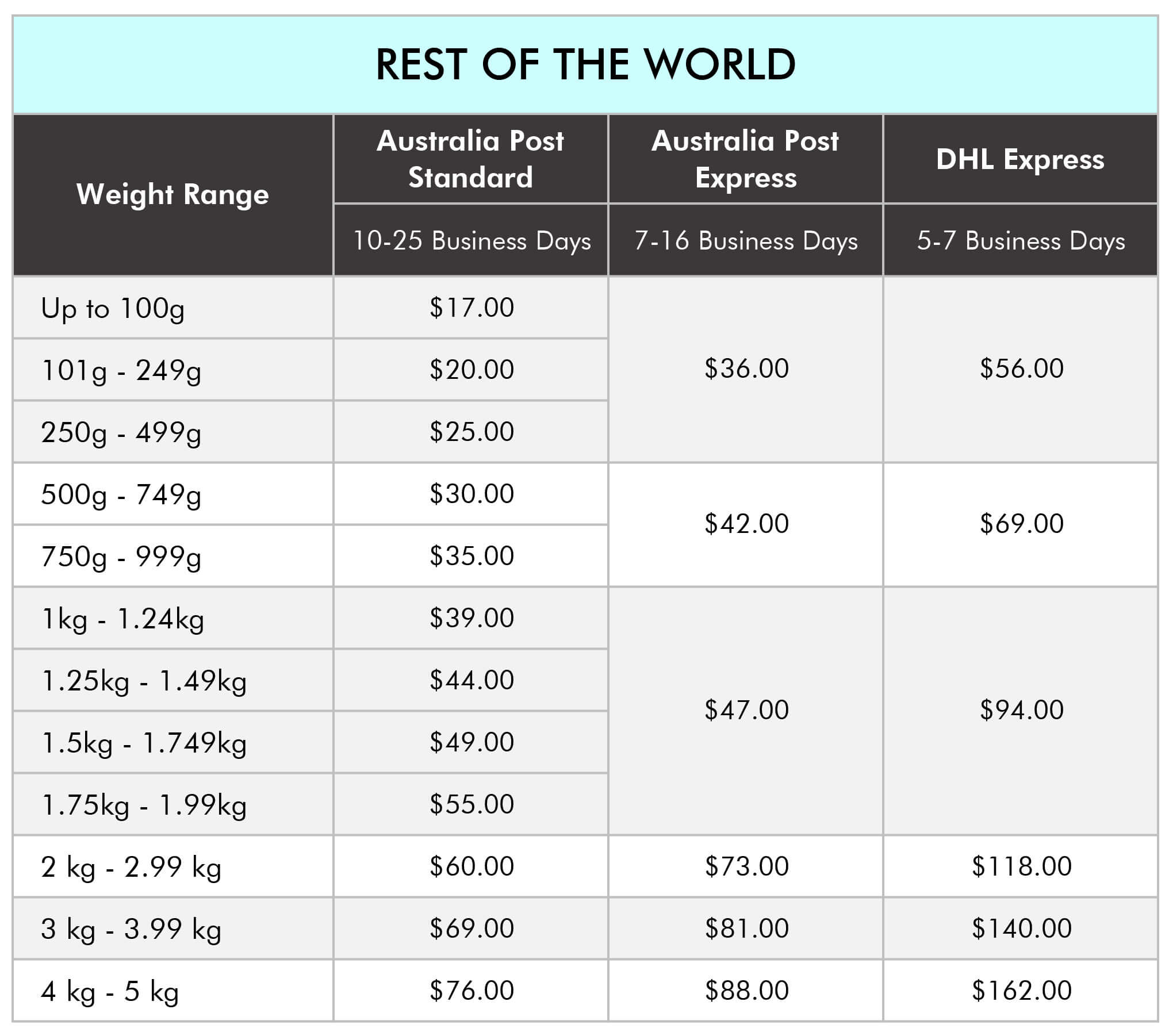 rest of the world postage costs