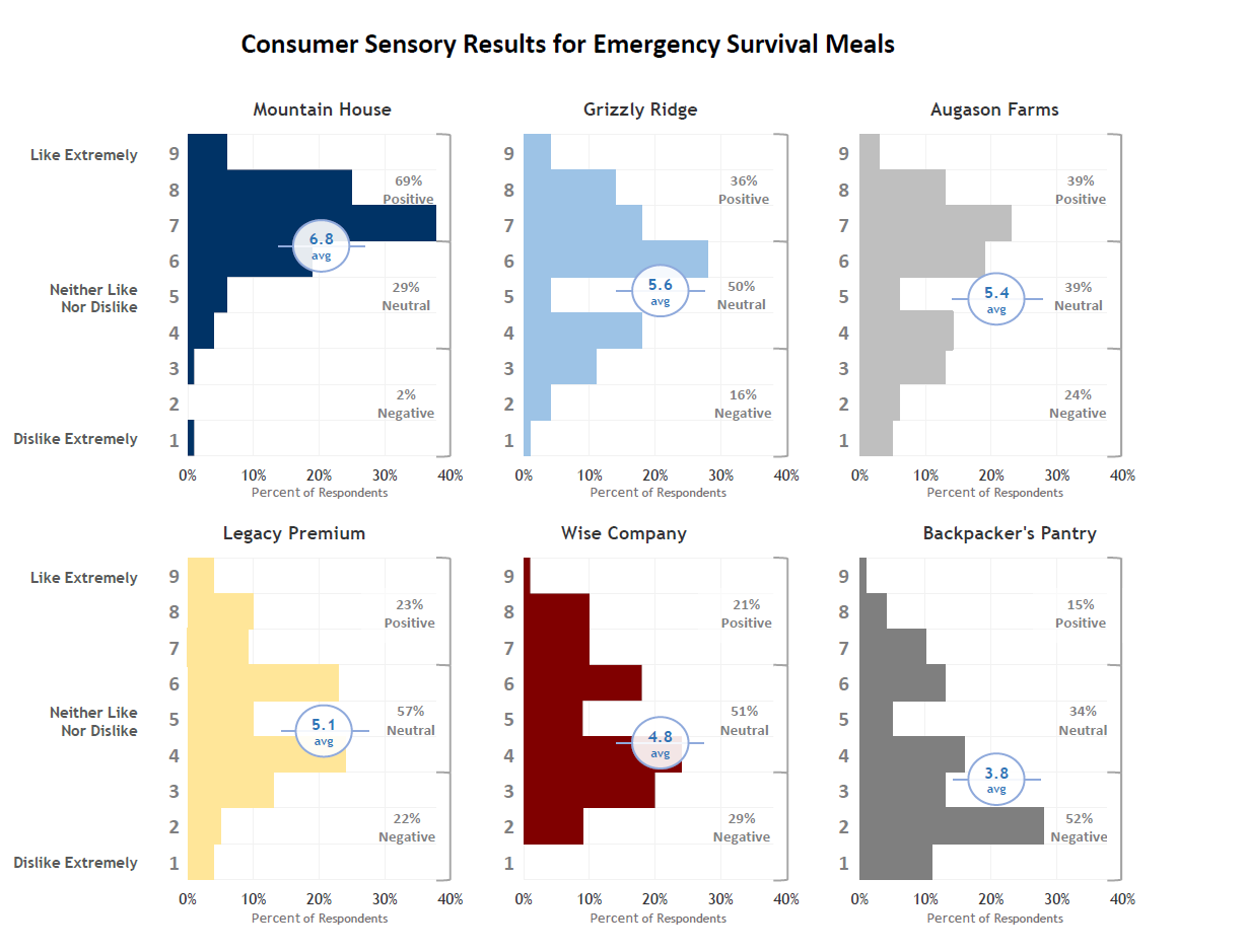 mountain house consumer sensory testing results graph