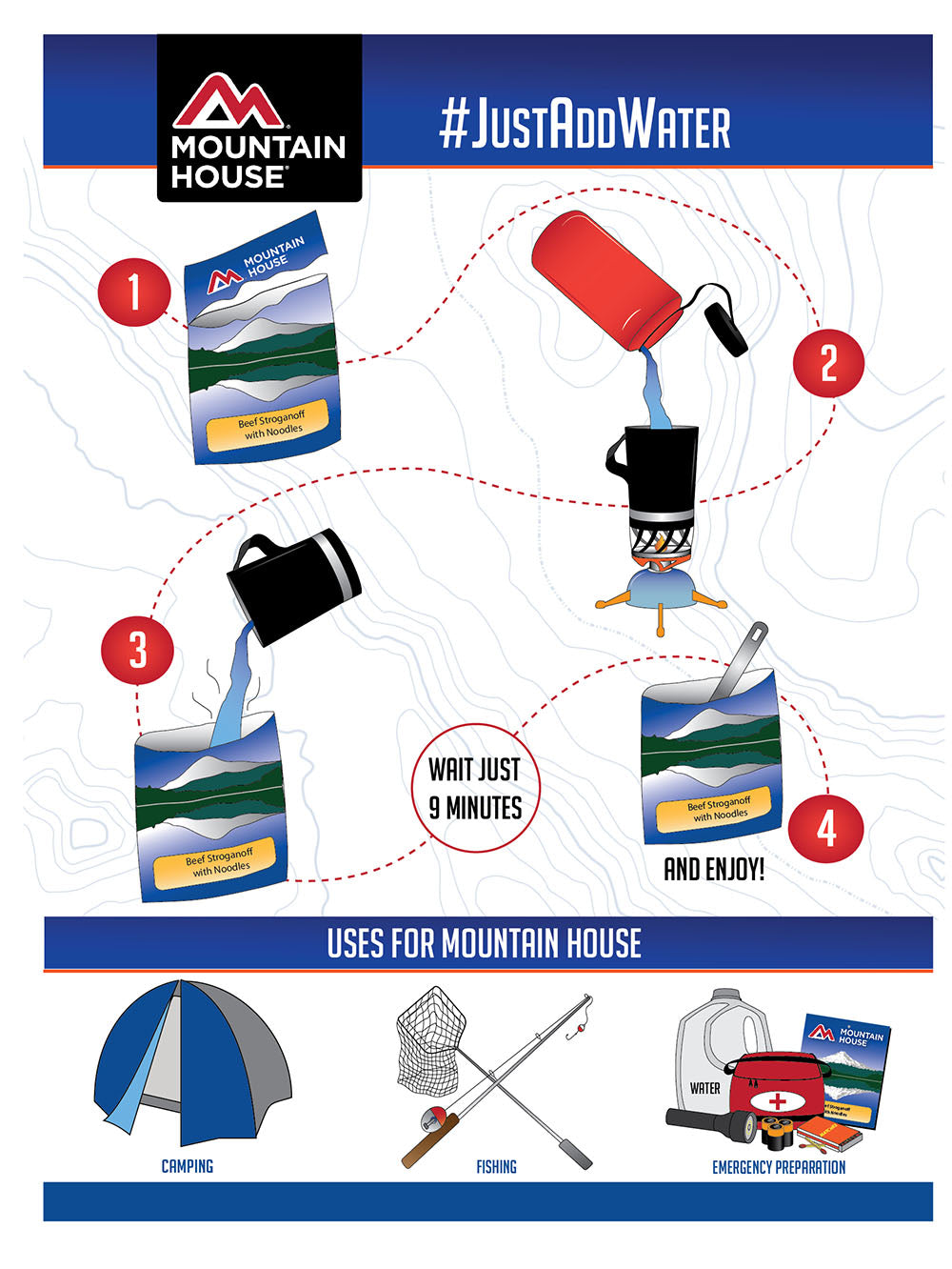 How to make a pouch of Mountain House infographic. Step 1, open pouch at tear line. Step 2, add water to camp stove and boil. Step 3, add hot water to pouch. Zip closed and wait 9 minutes. Step 4, open pouch, stir and eat. Mountain House can be used while camping, fishing, or for emergency preparation