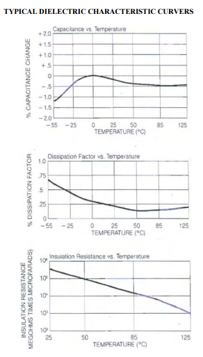 Metallized Polyphenylene Sulfide Capacitor Typical Dielectric Characteristic Curve Graphs