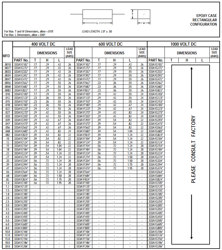 Specifications for 330-351D Series Metallized Polyphenylene Sulfide Capacitors Table 10