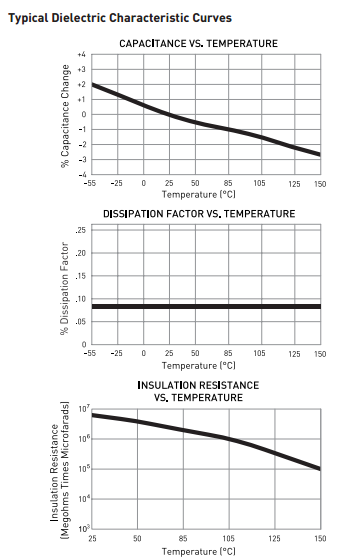 Typical Dielectric Characteristic Curves includes 3 graphs for 463D series ptfe capacitors