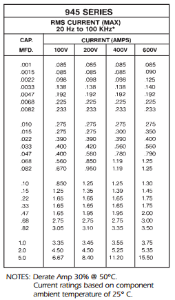 945 Series - RMS Current Table