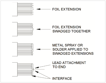 Figure 4: Film and Foil Capacitors