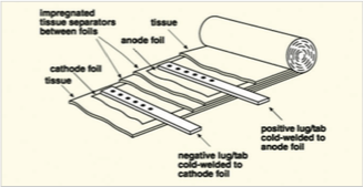 Figure 2: Plain Foil Style Aluminum Electrolytic Capacitor