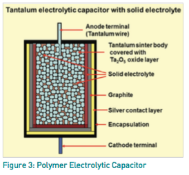 Figure 3: Polymer Electrolytic Capacitor