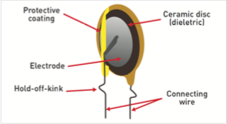 Figure 5: Basic Ceramic Capacitor Construction