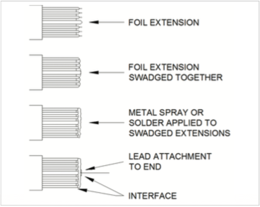 Figure 8: Film and Foil Capacitors