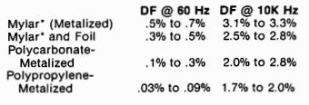 Capacitors for Switching Regulators Filters Figure 11: Typical DF values