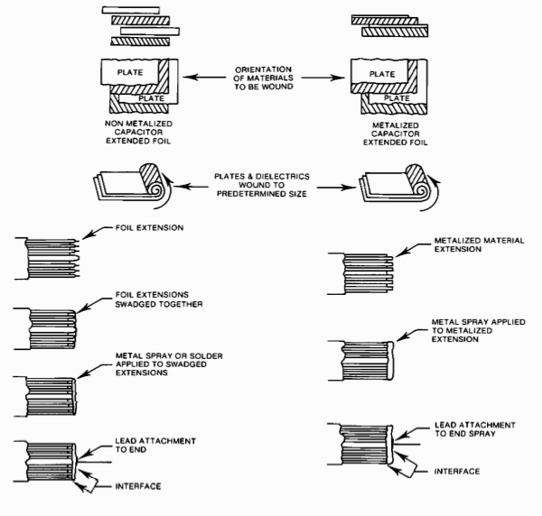 Capacitors for Switching Regulators Filters Figure 7 - Cap physical construction