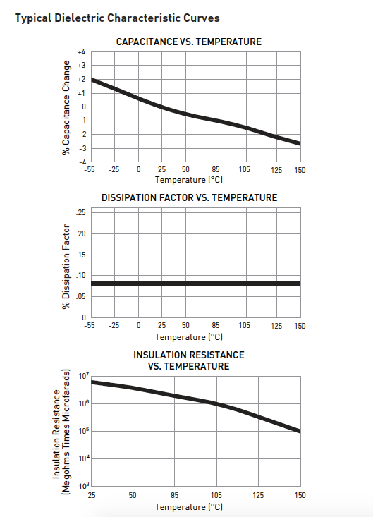 470D Series Audio-optimized Film Capacitor Typical Dielectric Characteristic Curve Graphs