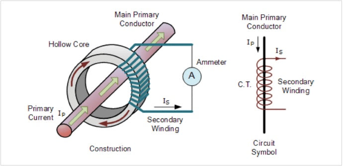 Figure 1: Basic Current Transformer Construction