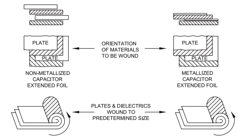 Figure 1: Capacitor Construction
