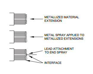 Figure 3: Metallized