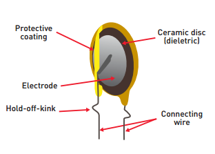 Figure 6: Basic Ceramic Capacitor Construction