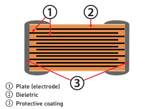 Figure 7: Internal Ceramic Capacitor Construction
