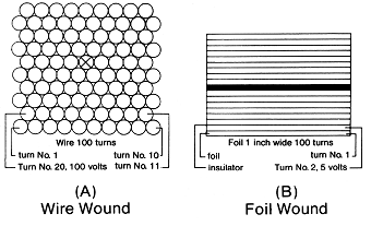 A) Wire Wound B) Foil Wound Figure 1