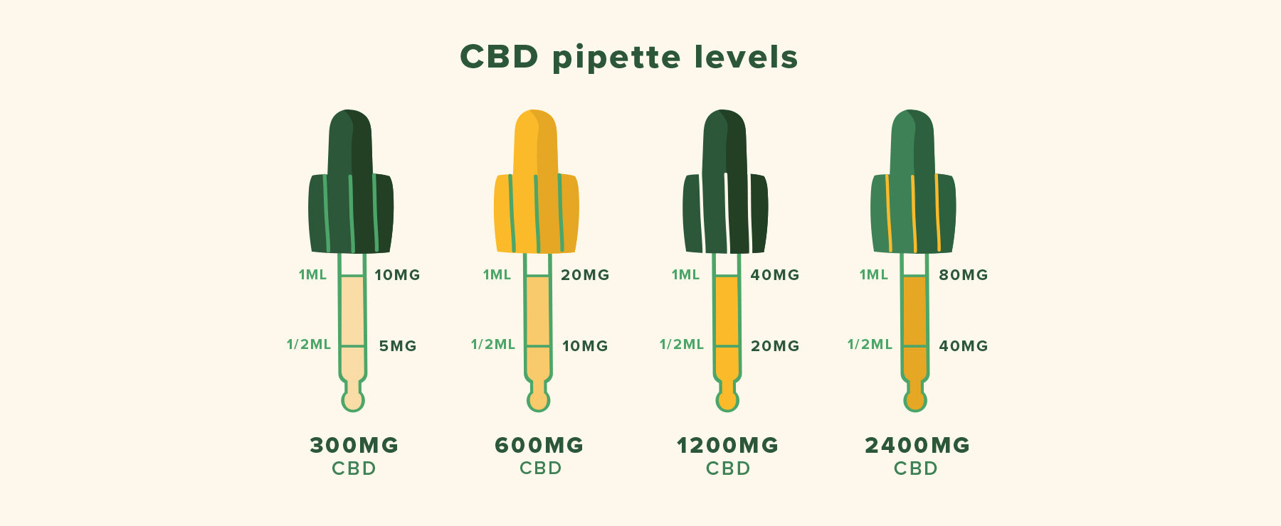 CBD pipette levels