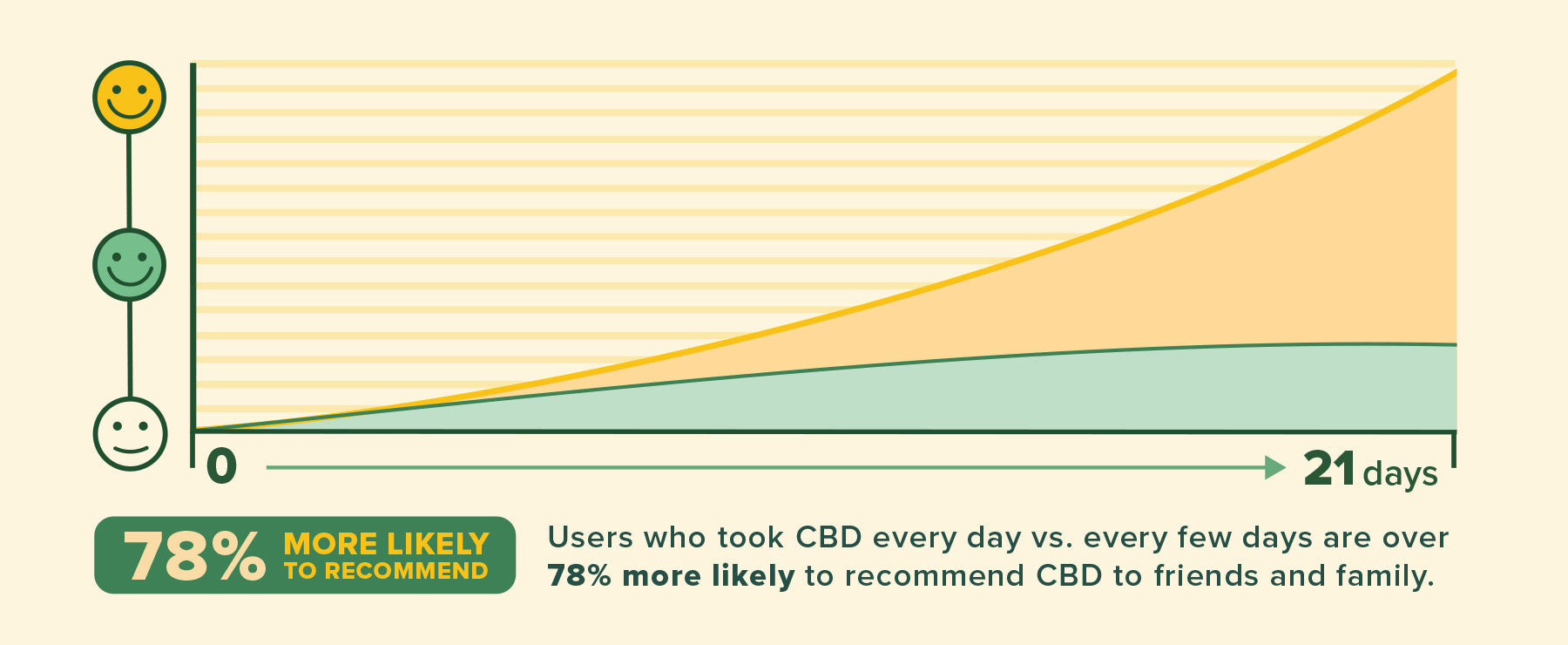 Best CBD | CBD dosage | When do I take CBD?