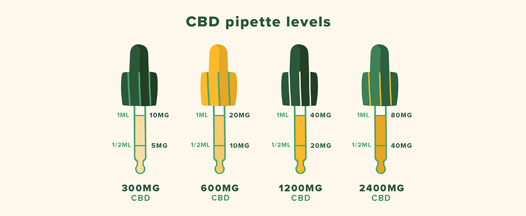 What is CBD? | CBD drops | Cannabidiol