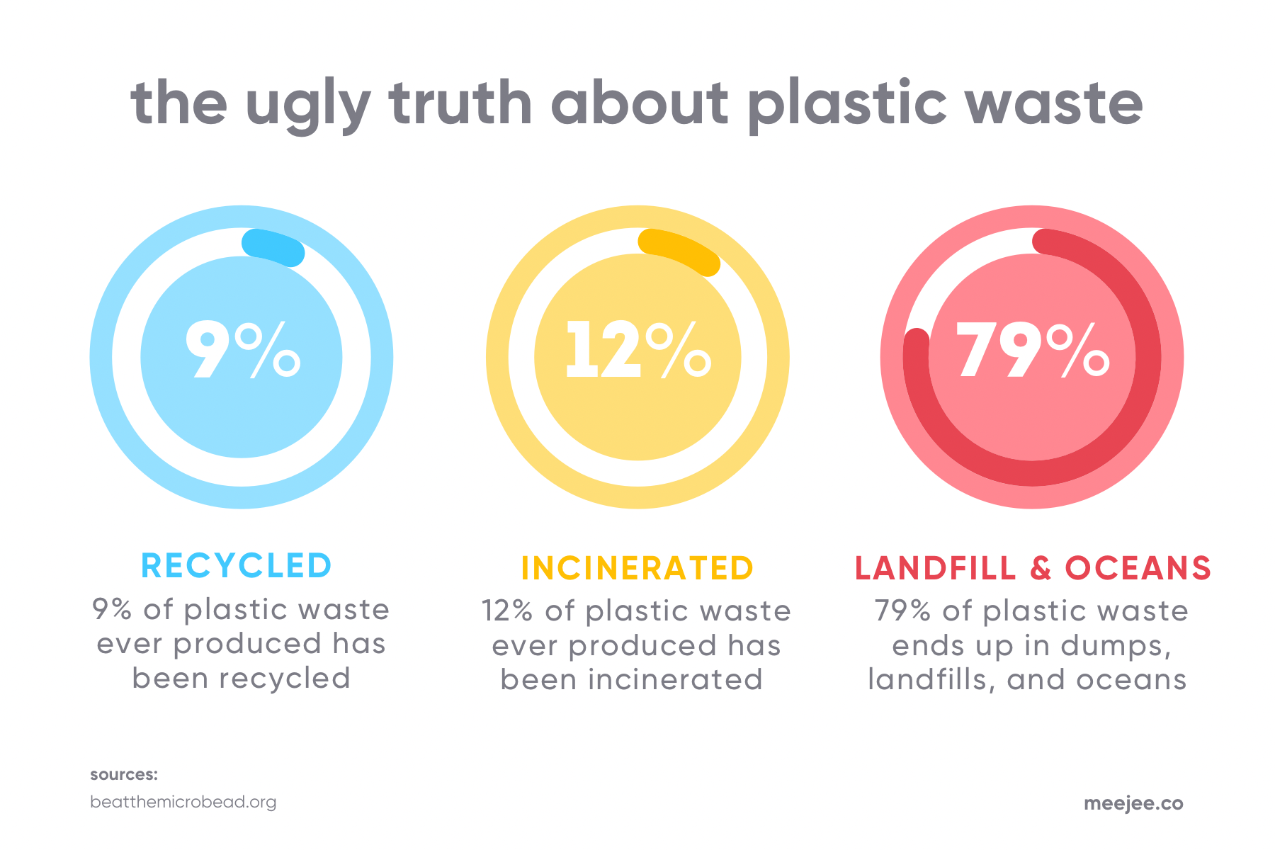 how much plastic is recycled vs. put in landfills