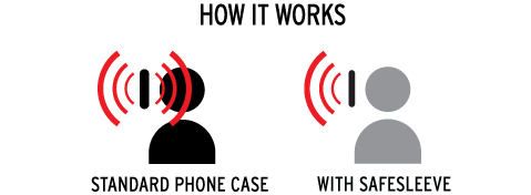 How the Safe Sleeve EMF Blocking Cell Phone Case Works