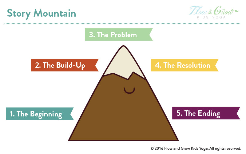 Use our story mountain template to help kids write.