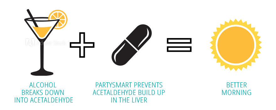 Recoup your day with PartySmart.