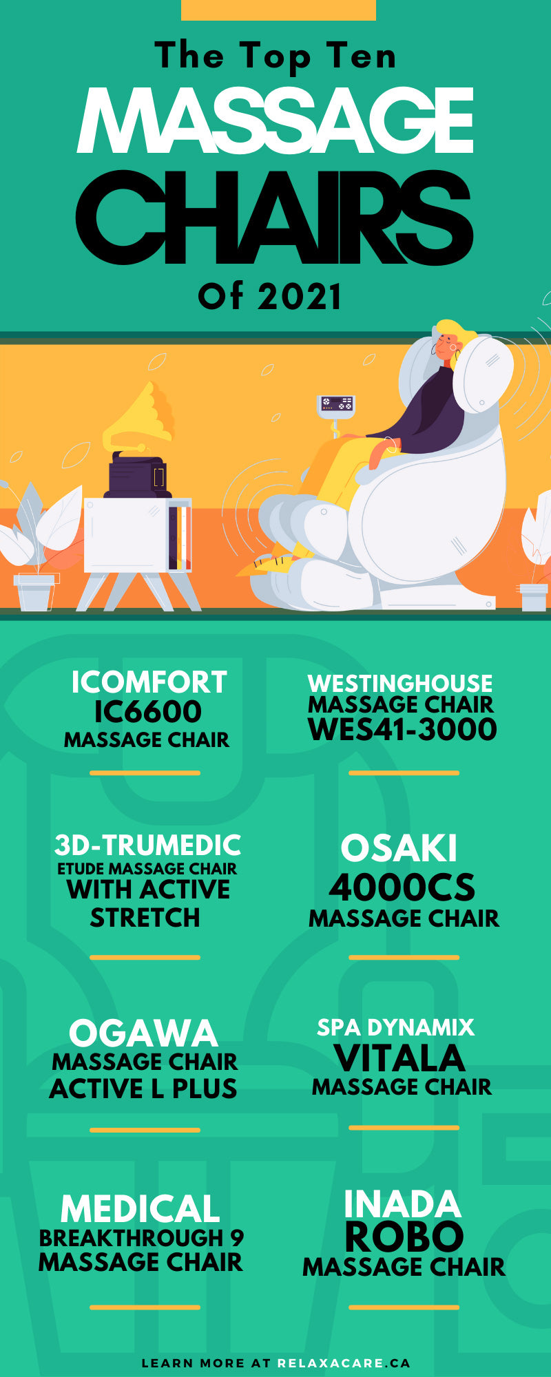 The Top Ten Massage Chairs of 2021