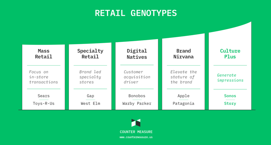 Rethinking Retail, Part One: Masses, Misconceptions and Genotypes