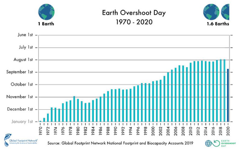 Earth Overshoot Day 1970-2020, Global Footprint Network