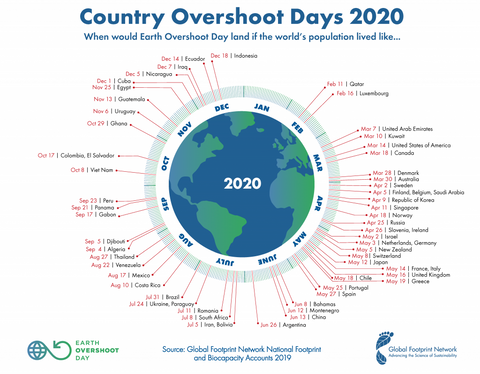 Country Overshoot Days 2020, Global Footprint Network
