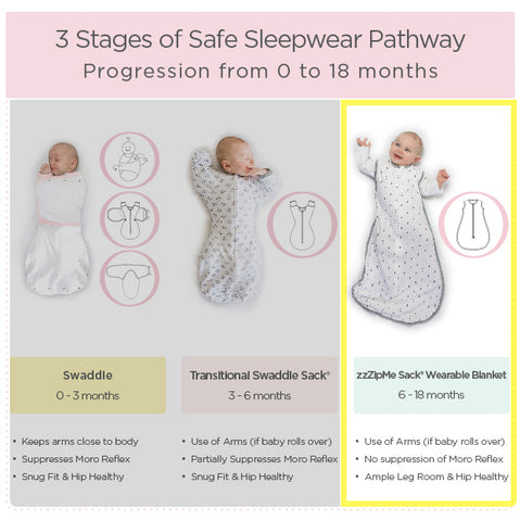 3 stages of safe sleepwear pathway