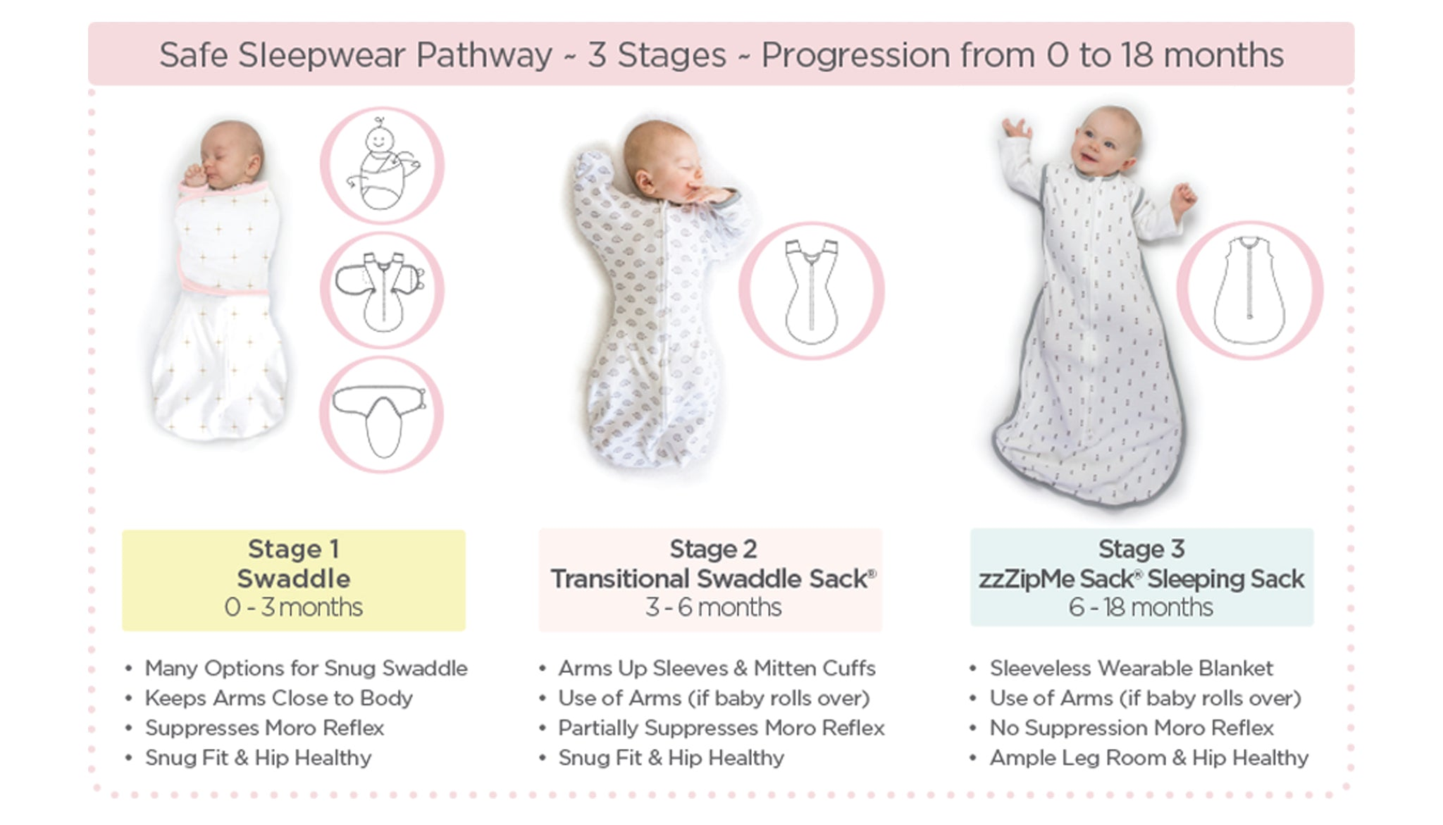 3 Stages Safe Sleepwear Pathway
