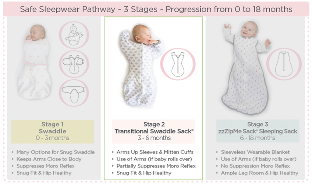 Safe Sleepwear Stage 2 Transitional Swaddle Sack 3-6 months