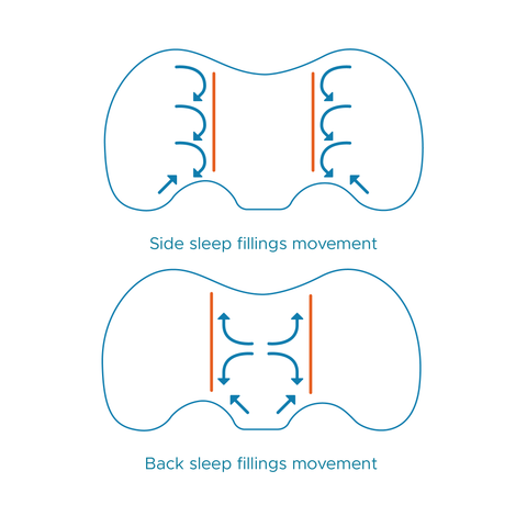 back sleeping and side sleeping control in a pillow