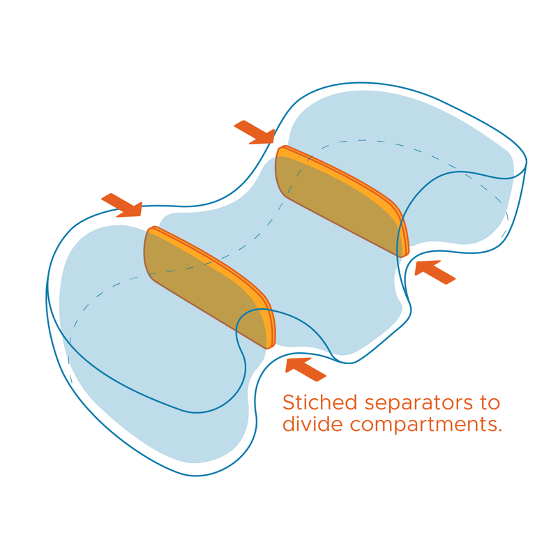 Stiched separators to divide compartments.