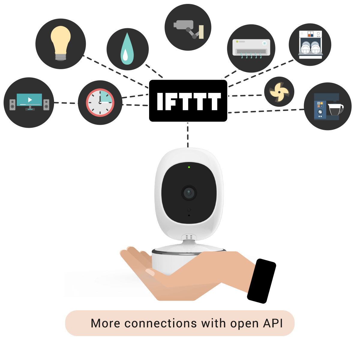 simcam ai camera works with IFTTT