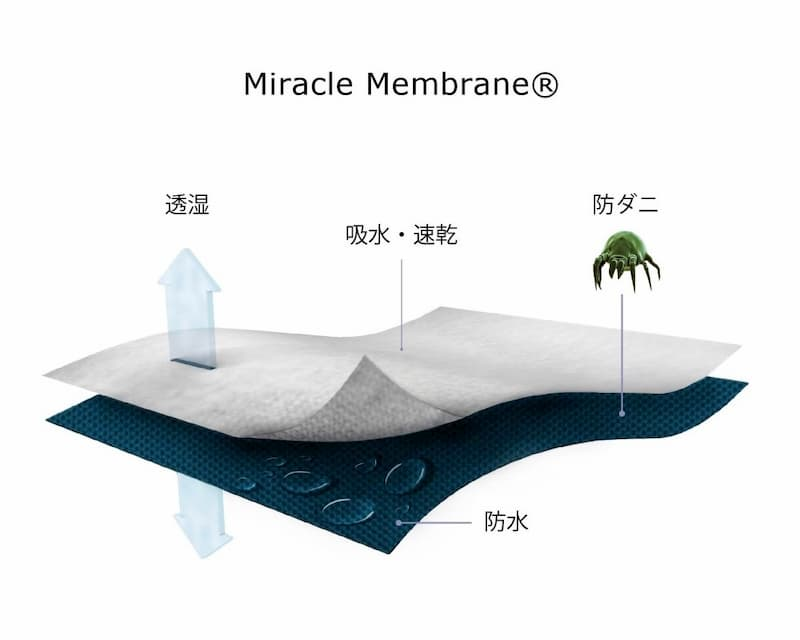 protect-a-bed-miracle-membrane