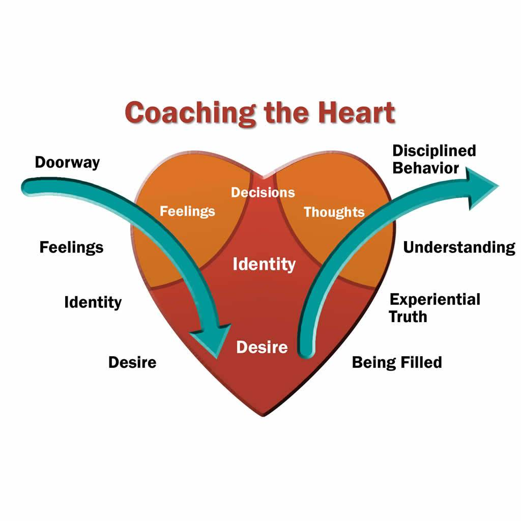 Coaching The Heart Workshop | Frederick, MD, Oct 21 - 24, 2020