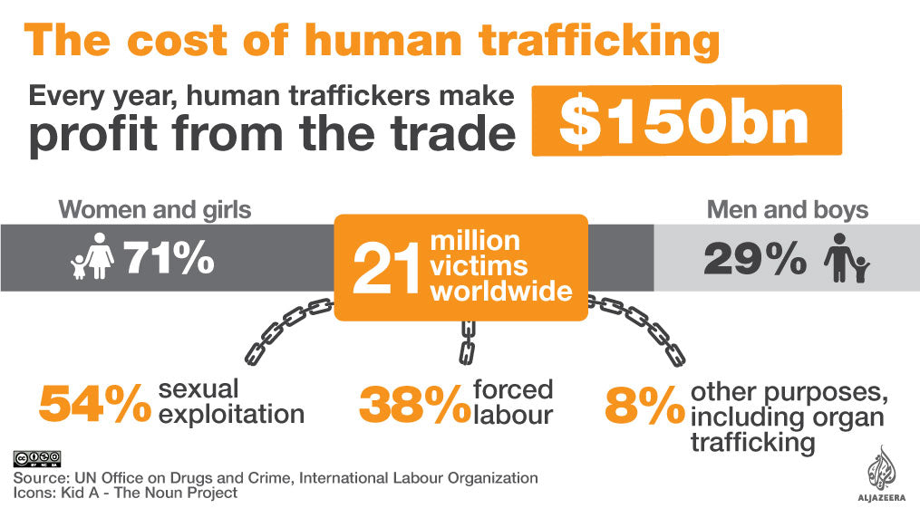 AWARENESS IS THE FIRST STEP TO ERADICATING HUMAN TRAFFICKING