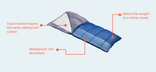 A diagram showing how the Brolly Sheets sleeping bag liner works