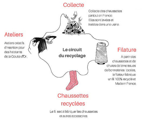 Chaussettes en fil recyclé 100% made in France
