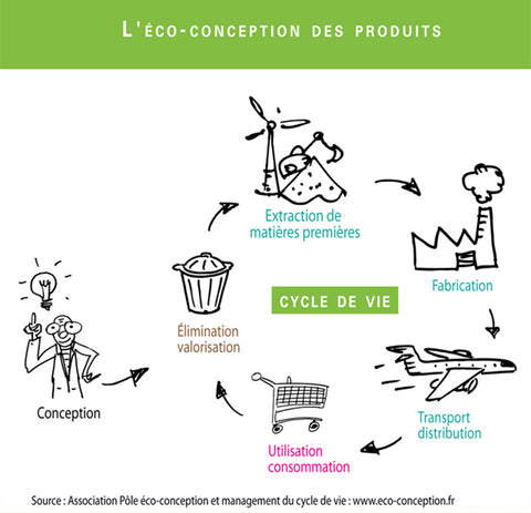 Cycle de l'écoconception
