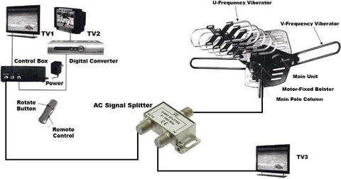 2-Way F-Type TV Signal Splitter General Connection Diagram