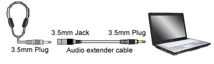3.5mm Stereo Audio Cable Extension Male to Female Application