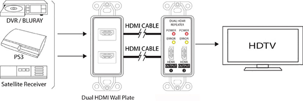 Dual HDMI Repeater Wall Plate (Up to 150ft at 1080p) Application